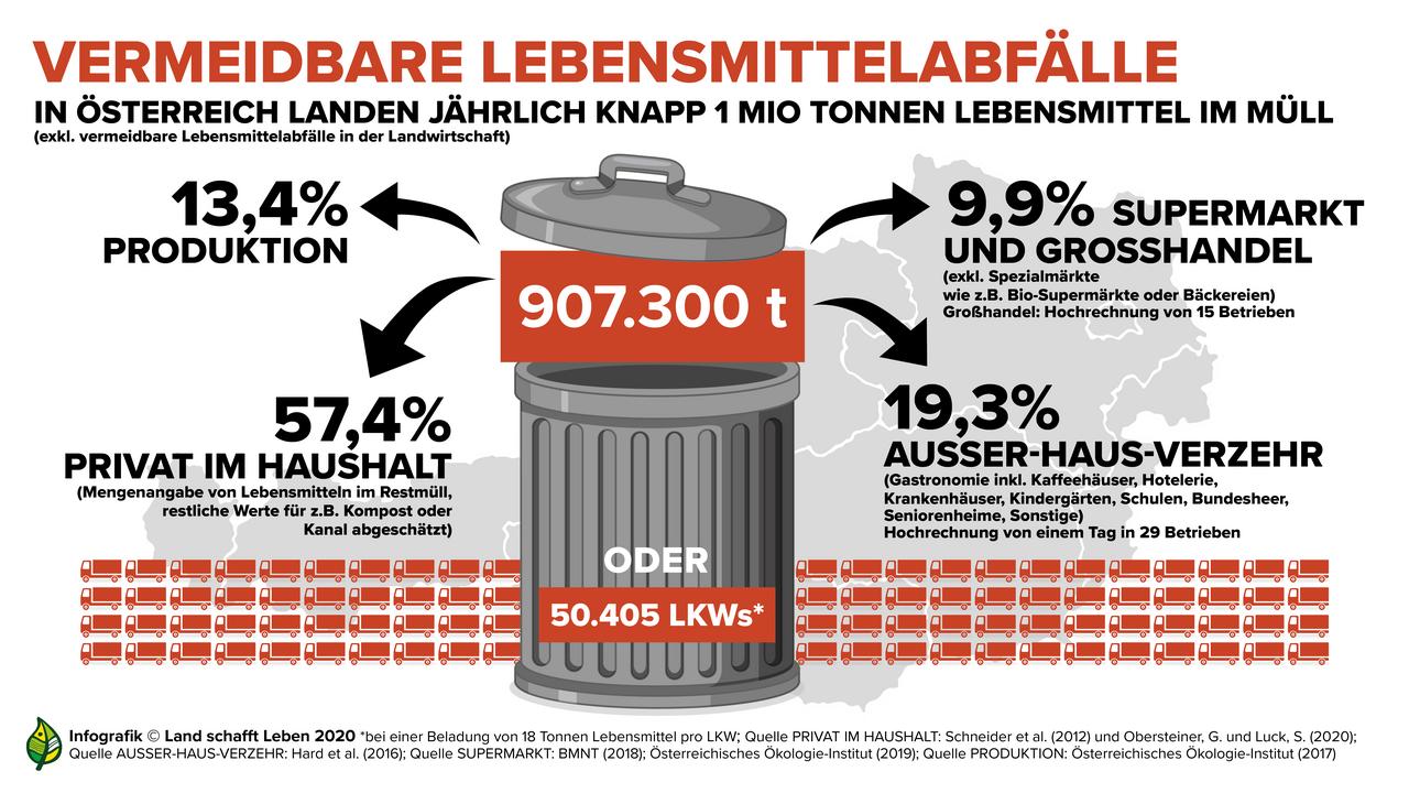 Infografik Lebensmittelverschwendung